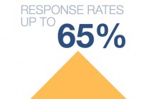 Video Drives up to 65% Response Rates